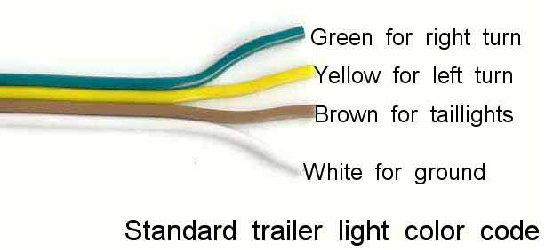 One more comment about the wiring. The standard color code for trailer wiring uses green for the right turn signal and yellow for the left turn signal.  sc 1 st  Ttalk.info : standard trailer wiring - yogabreezes.com